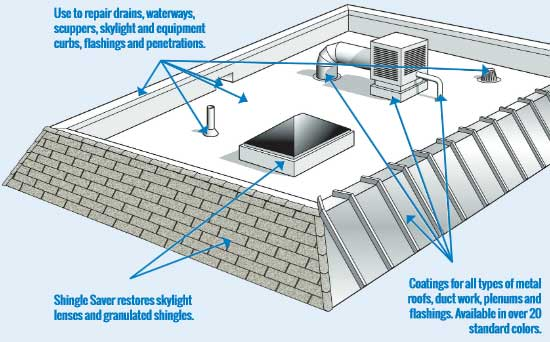 Roof Leaks | Commercial Acrylic & Silicone Roof Coating ...